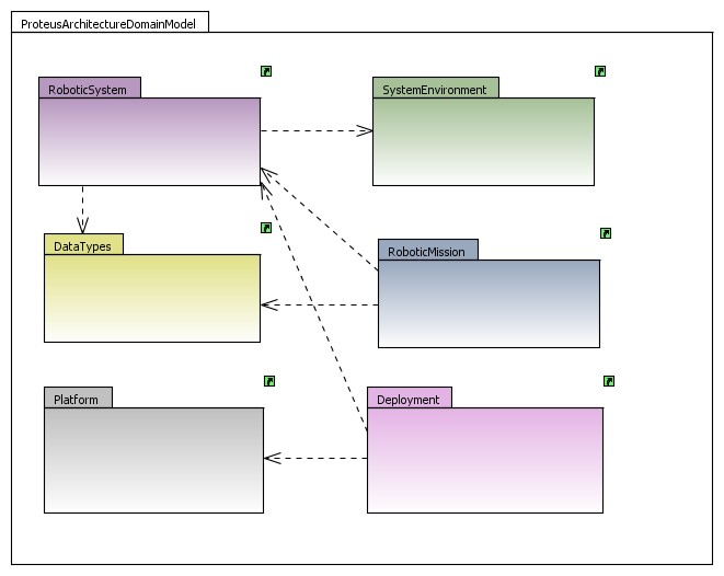 Proteus architecture domain model package